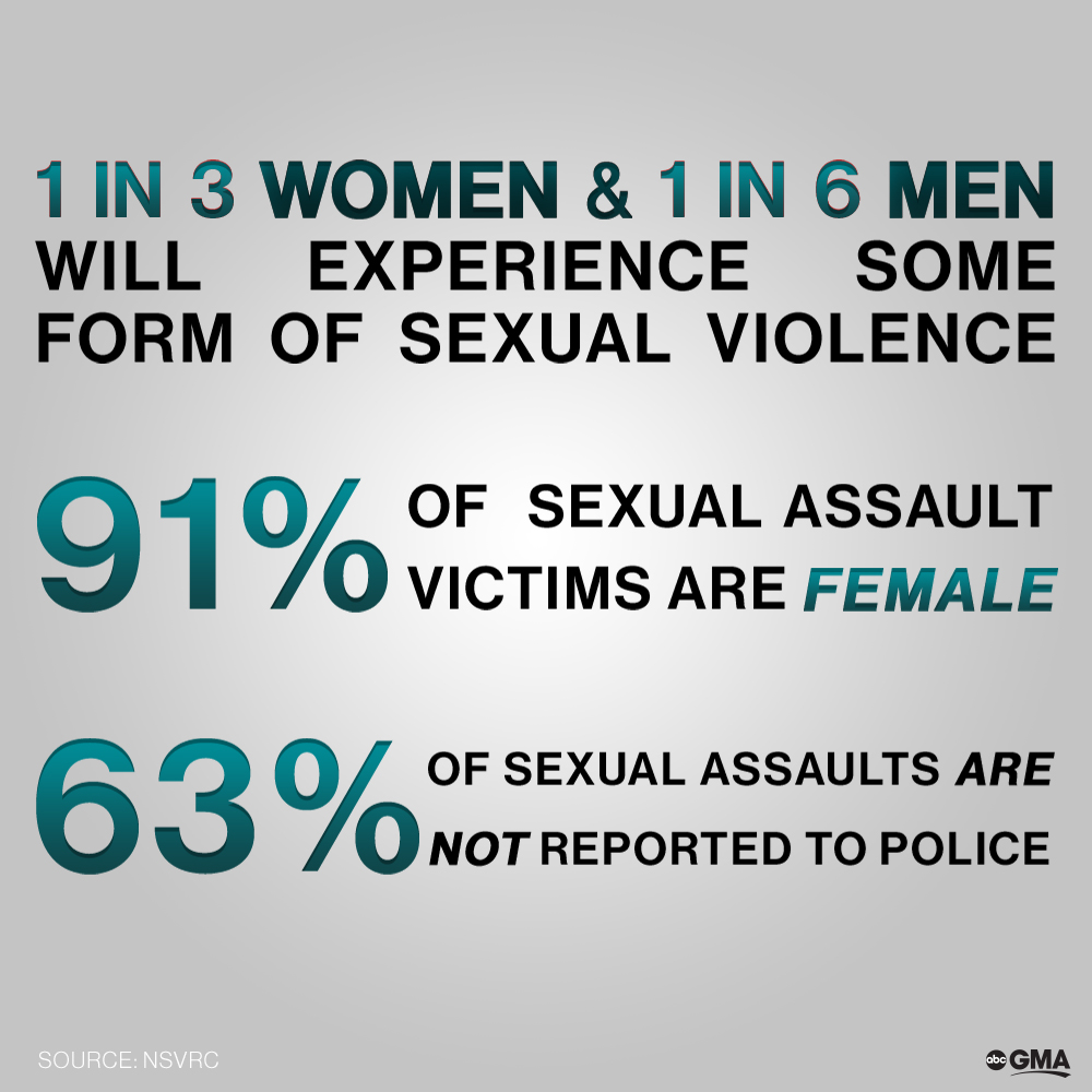 sexual assault on women